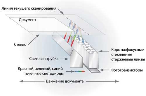 Устройство каретки сканера на