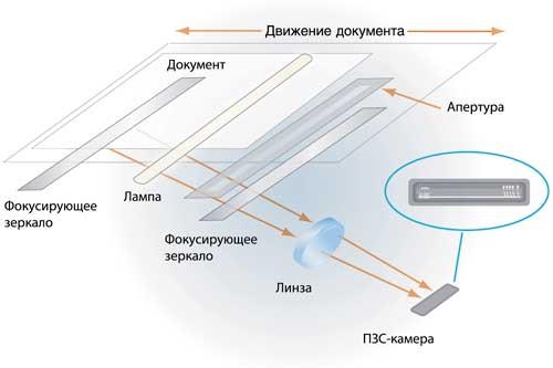 сравнение сканеров CCD и